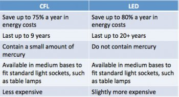 CFL and LED chart.