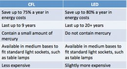 Chart showing the essential difference between CFL and LED light bulbs.
