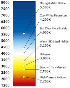 colors Temperature Chart