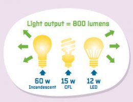 Graphic showing just what lumen suggests.
