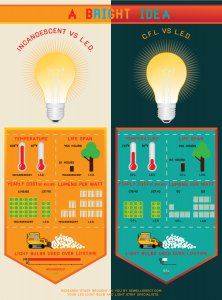 Incandescent versus CFL vs Light-emitting Diode Infographic