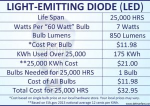 Light Emitting Diode LED bulb Informational Chart